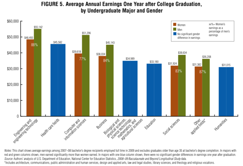 Graduating to a pay gap, Average Annual Earnings One Year after College Graduation, by Undergraduate Major and Gender