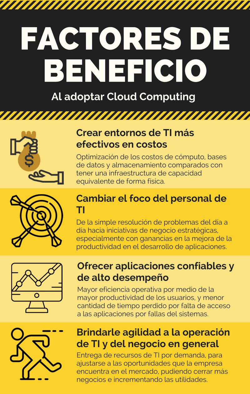 Factores Beneficio Cloud Computing