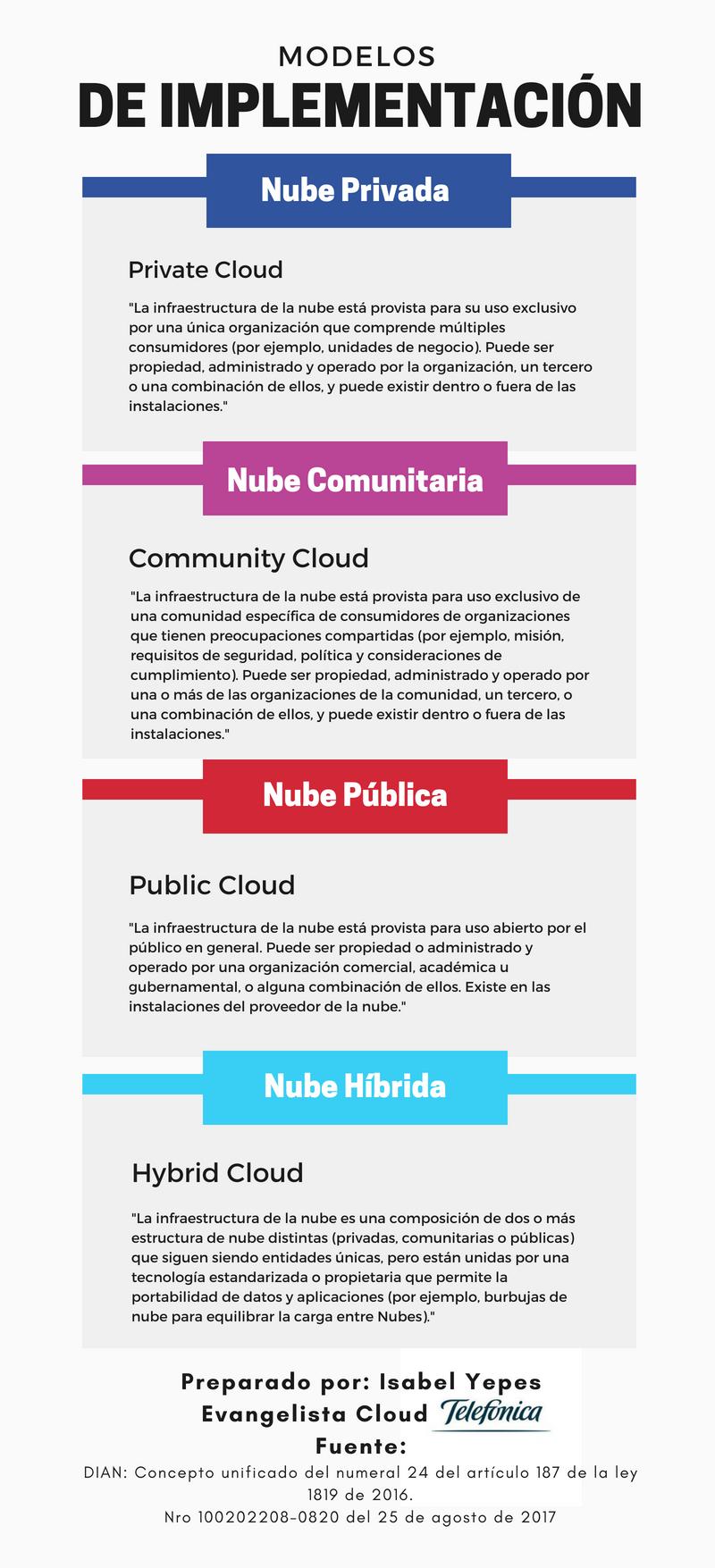 Modelos de Implementación Cloud