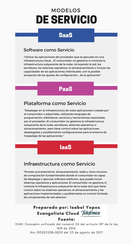 Modelos de Servicio Cloud