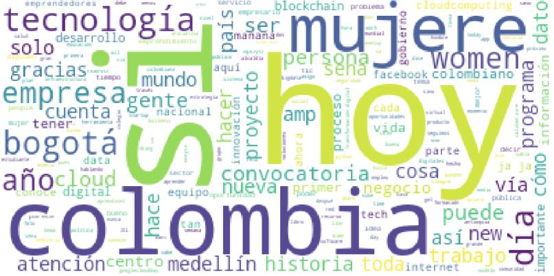 Word Cloud para los últimos 3240 tweets